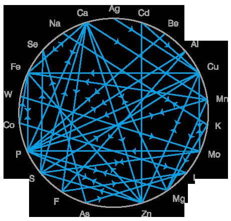 kompletność elektrolitów